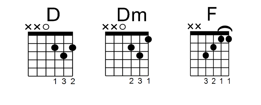 Easy To Follow Tips For Guitar Chord Progressions A Beginners Guide